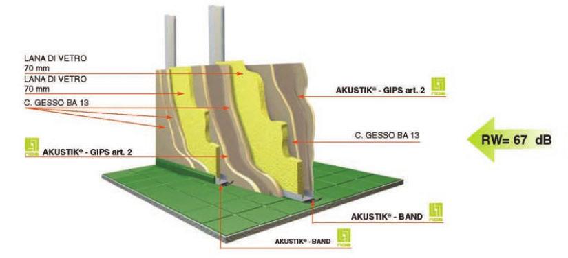 sistemi certificati di isolamento acustico